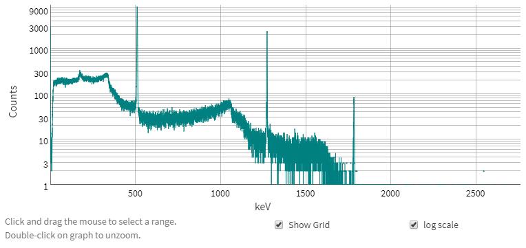 Spectroscopie du 22Na