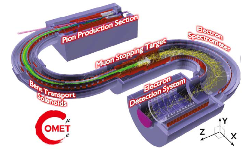 COMET Experiment (COherent Muon to Electron Transition)