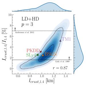 Estimation bayesienne du moment d'inertie (en ordonnées) et de l'épaisseur (en abscisses) d'une étoile à neutron de masse M=1.4Mo, avec prise en compte des contraintes provenant des données expérimentales en physique nucléaire, des calculs ab-initio, et des contraintes observationnelles. Les symboles donnent les prédictions de quelques modèles populaires d'équation d'état.