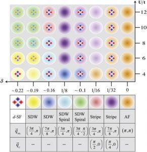 Diagramme de phase résultant de l'approche HF/BdG à symétrie projetée pour les fermions froids à interaction répulsive dans des tubes optiques. Les couleurs font référence aux différents ordres magnétiques (de charge), révélés par un pic dans la transformée de Fourier de la fonction d'autocorrélation du spin (densité).